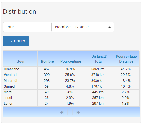 Distribution mode Database